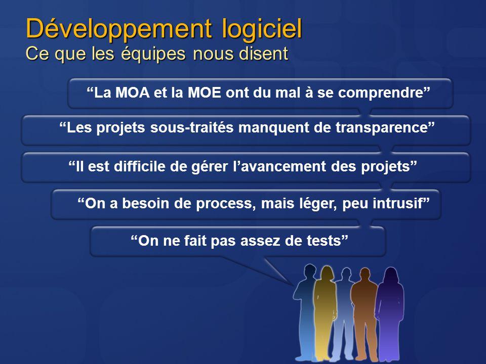 Développement logiciel Ce que les équipes nous disent On a besoin de process, mais léger, peu intrusif On ne fait pas assez de tests La MOA et la MOE