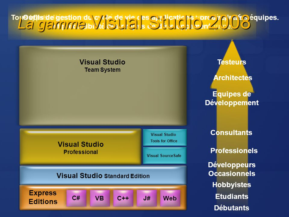Express Editions Visual Studio Standard Edition C# C++VBJ#Web Visual Studio Team System Visual Studio Professional C# VBC++J#Web Express Editions Visu