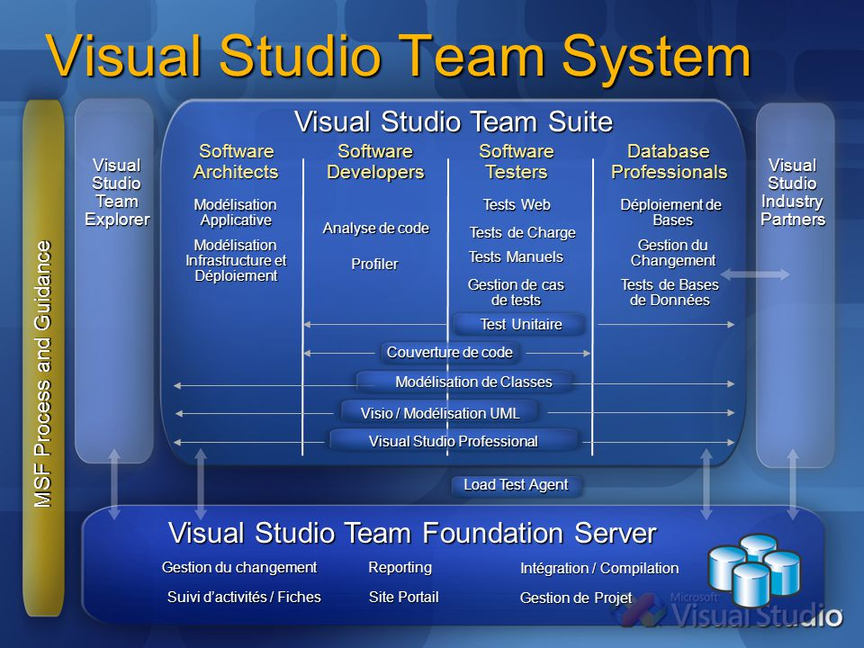 Visual Studio Team System Visual Studio Team Suite MSF Process and Guidance Visual Studio Team Foundation Server Visual Studio Industry Partners Softw