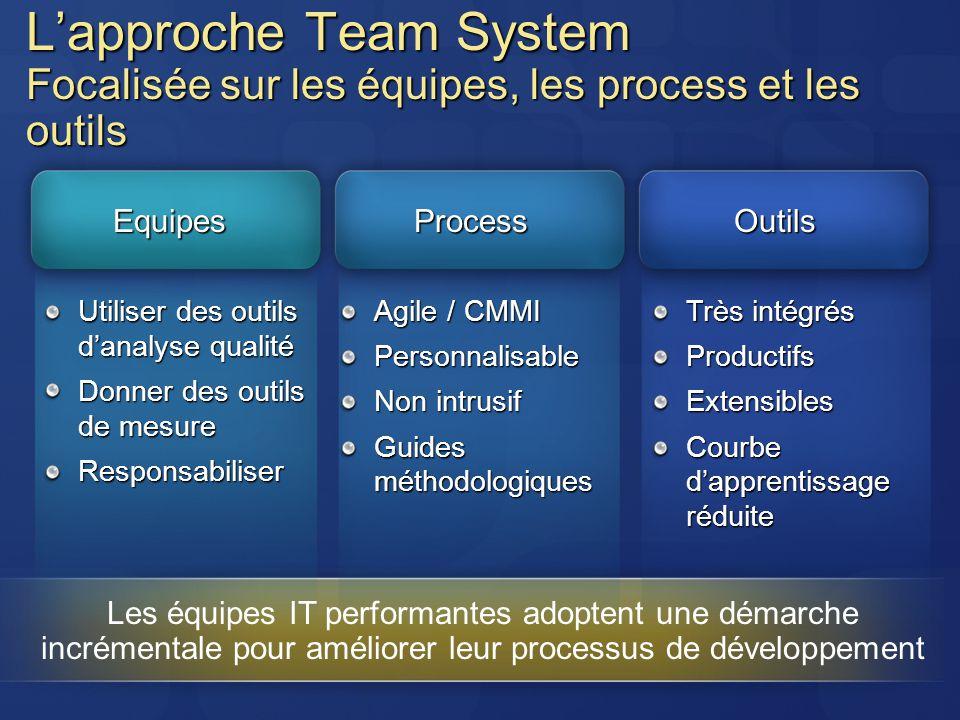 Lapproche Team System Focalisée sur les équipes, les process et les outils EquipesProcessOutils Utiliser des outils danalyse qualité Donner des outils