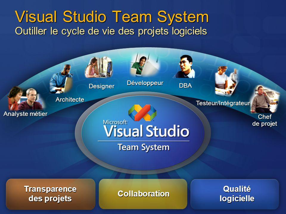Visual Studio Team System Outiller le cycle de vie des projets logiciels Testeur/Intégrateur Développeur Architecte Chef de projet Analyste métier DBA