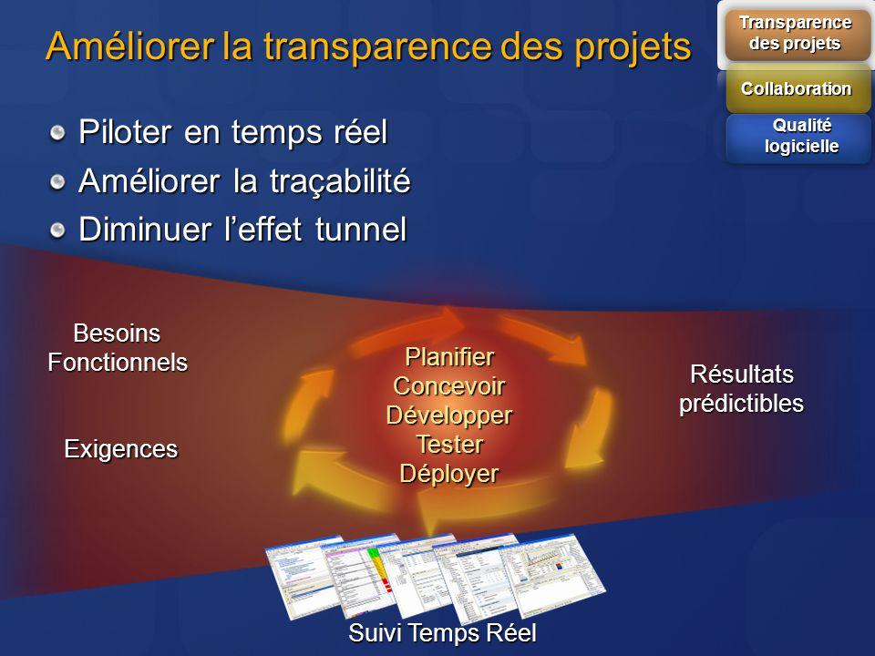Améliorer la transparence des projets Piloter en temps réel Améliorer la traçabilité Diminuer leffet tunnel Besoins Fonctionnels Exigences Résultats p