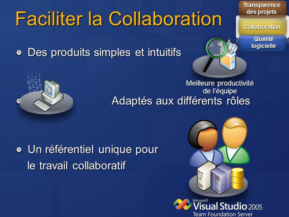 Faciliter la Collaboration Des produits simples et intuitifs Adaptés aux différents rôles Adaptés aux différents rôles Un référentiel unique pour le t