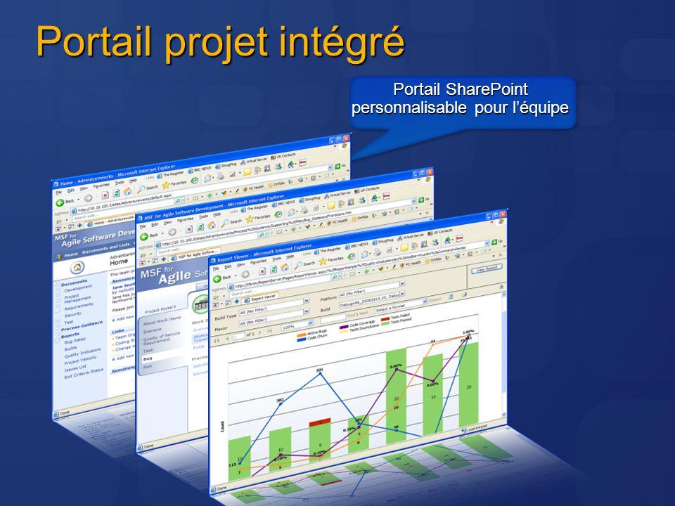 Portail projet intégré Portail SharePoint personnalisable pour léquipe