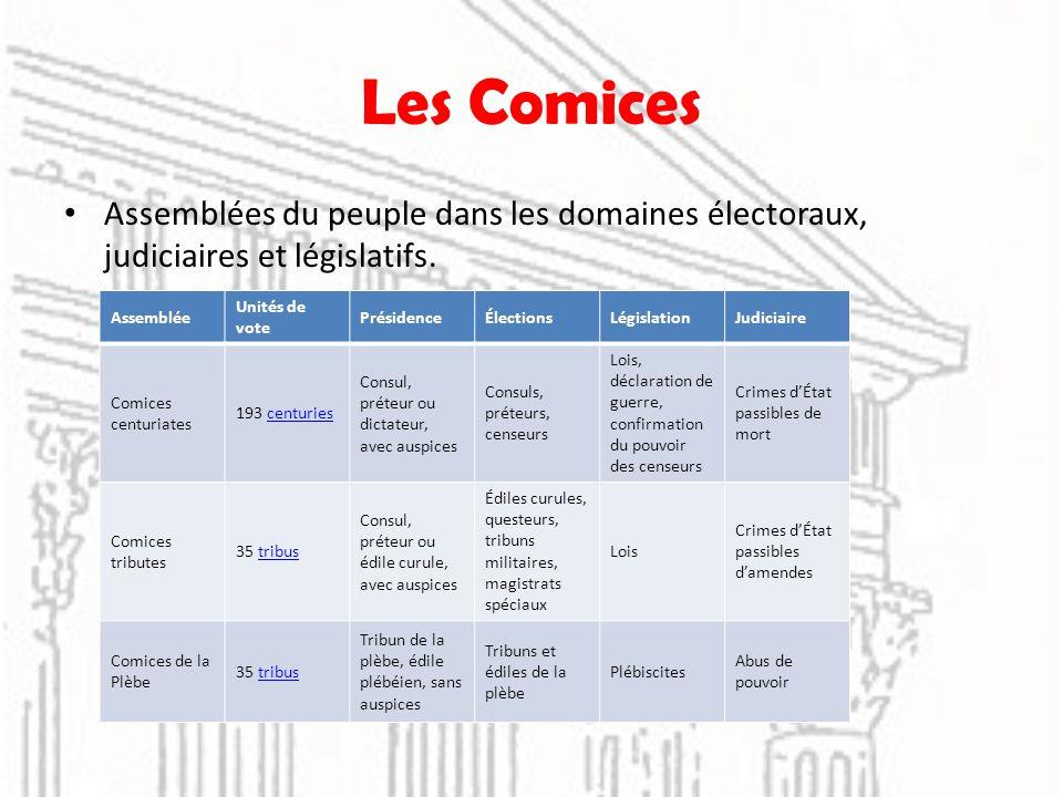 Les Comices Assemblées du peuple dans les domaines électoraux, judiciaires et législatifs. Assemblée Unités de vote PrésidenceÉlectionsLégislationJudi
