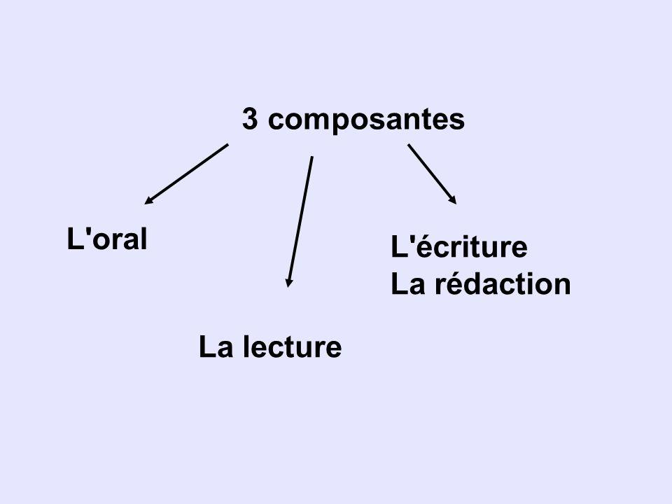 3 composantes L'oral La lecture L'écriture La rédaction