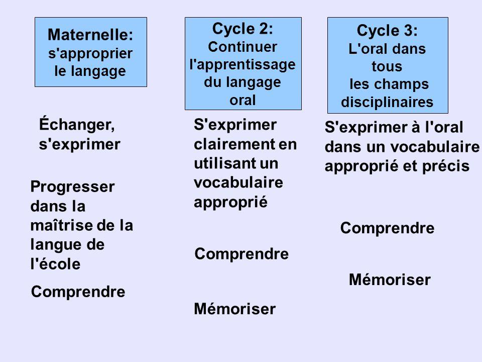 Cycle 2: Continuer l'apprentissage du langage oral Maternelle: s'approprier le langage Cycle 3: L'oral dans tous les champs disciplinaires Progresser