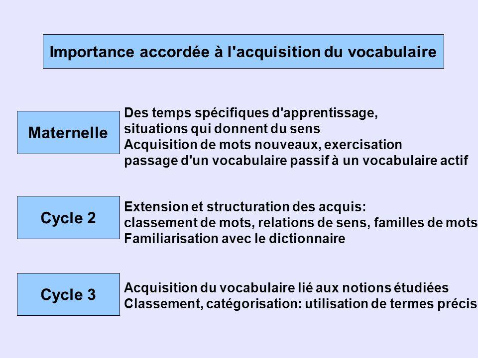 Importance accordée à l'acquisition du vocabulaire Maternelle Des temps spécifiques d'apprentissage, situations qui donnent du sens Acquisition de mot