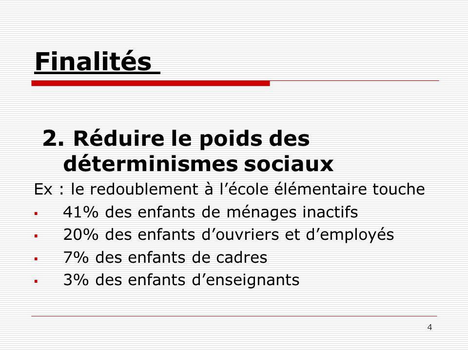 4 Finalités 2. Réduire le poids des déterminismes sociaux Ex : le redoublement à lécole élémentaire touche 41% des enfants de ménages inactifs 20% des