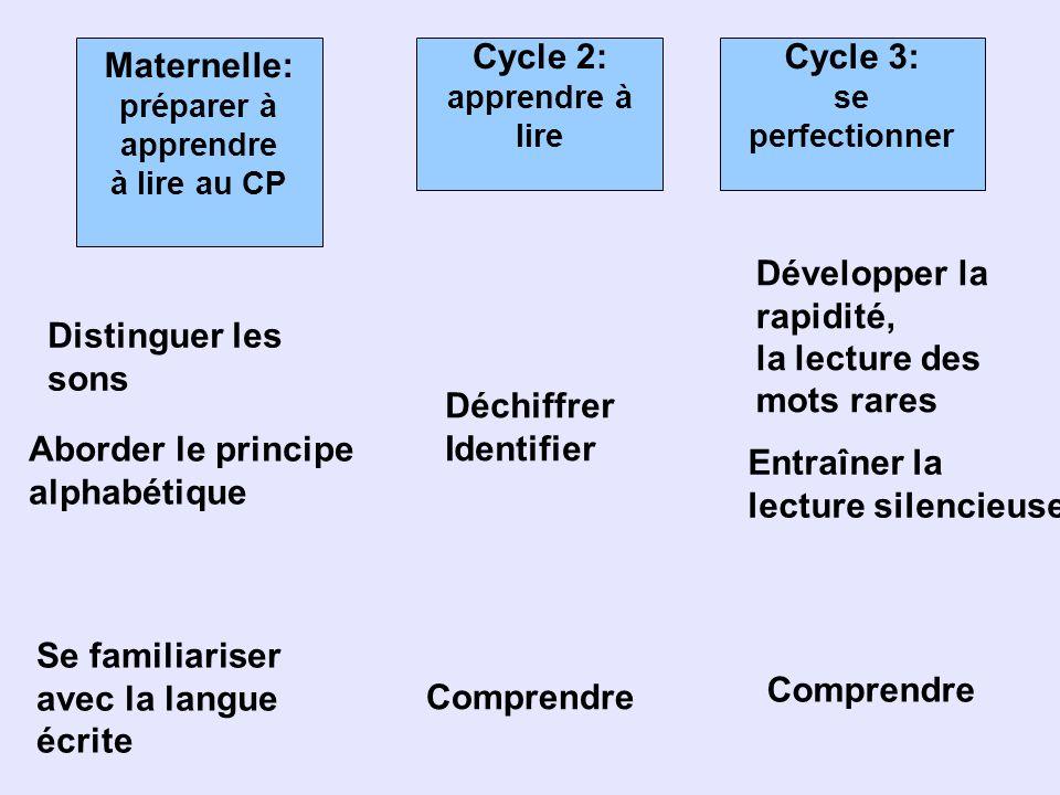 Cycle 2: apprendre à lire Maternelle: préparer à apprendre à lire au CP Cycle 3: se perfectionner Distinguer les sons Aborder le principe alphabétique