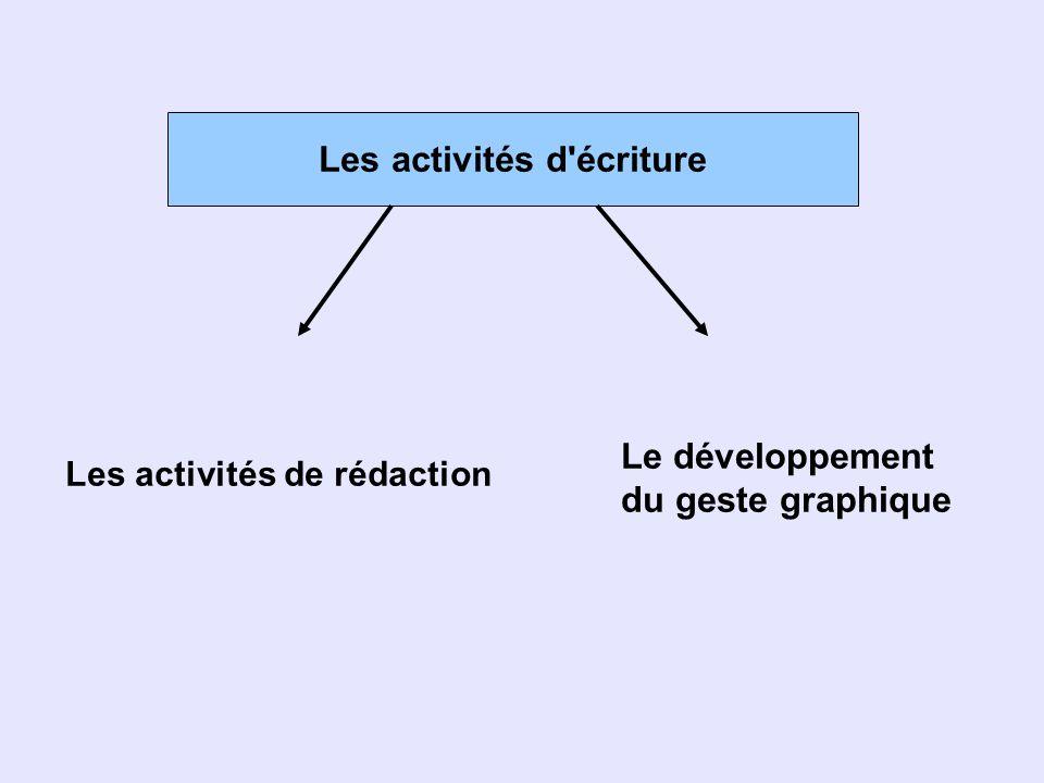 Les activités d'écriture Le développement du geste graphique Les activités de rédaction