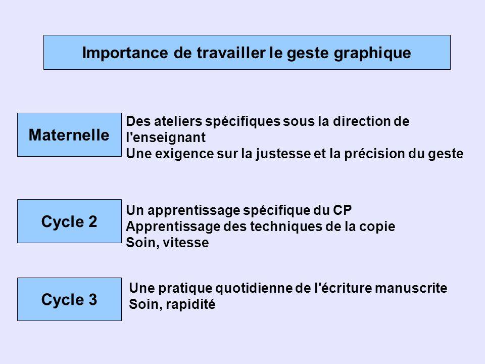 Importance de travailler le geste graphique Maternelle Des ateliers spécifiques sous la direction de l'enseignant Une exigence sur la justesse et la p
