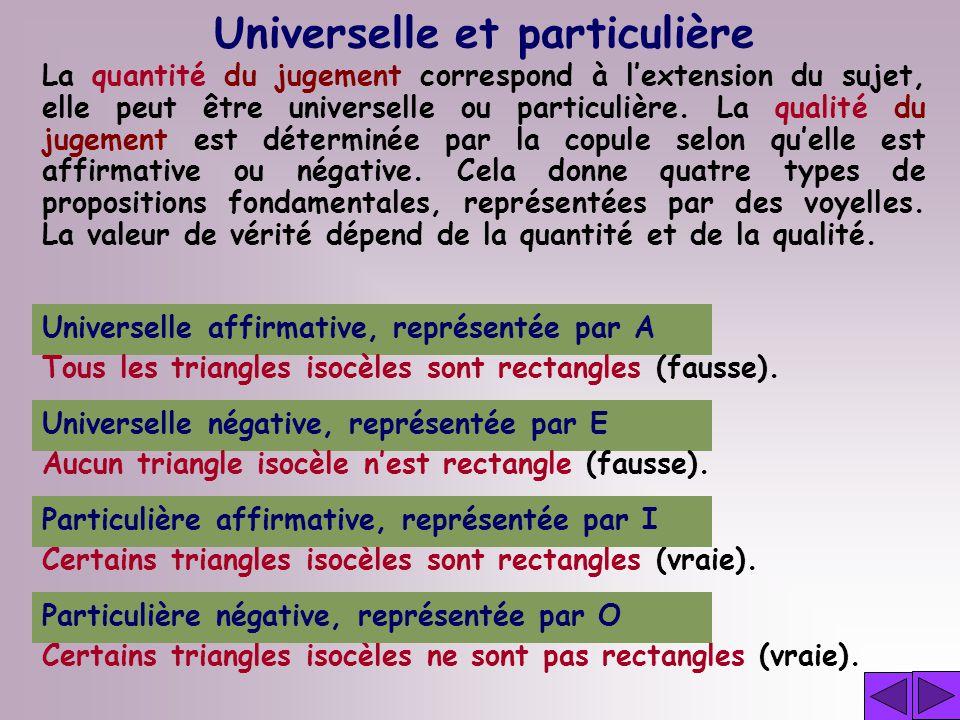 Universelle et particulière Universelle affirmative, représentée par A Tous les triangles isocèles sont rectangles (fausse).