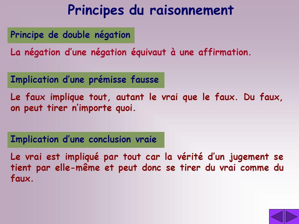 Implication dune conclusion vraie Principes du raisonnement Le vrai est impliqué par tout car la vérité dun jugement se tient par elle-même et peut donc se tirer du vrai comme du faux.