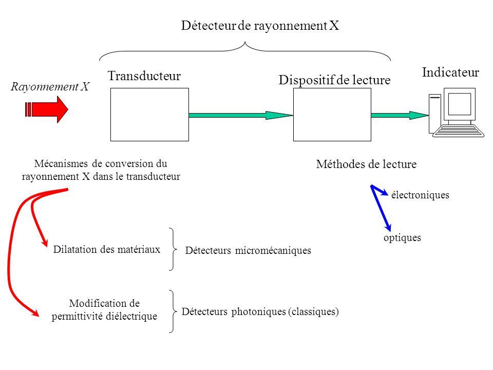 Transducteur micromécanique: Substrat Cantilever bilame Rappel: leffet de bilame Mécanismes de dilatation Le cantilever se déforme (leffet de bilame) Absorption et conversion de lénergie du RX en chaleur Effet de bilame Absorption du RX et génération des photoélectrons Classique (thermomécanique) : Dilatation électronique (si lune des couches du bilame est constituée dun semi-conducteur ) Contraintes mécaniques
