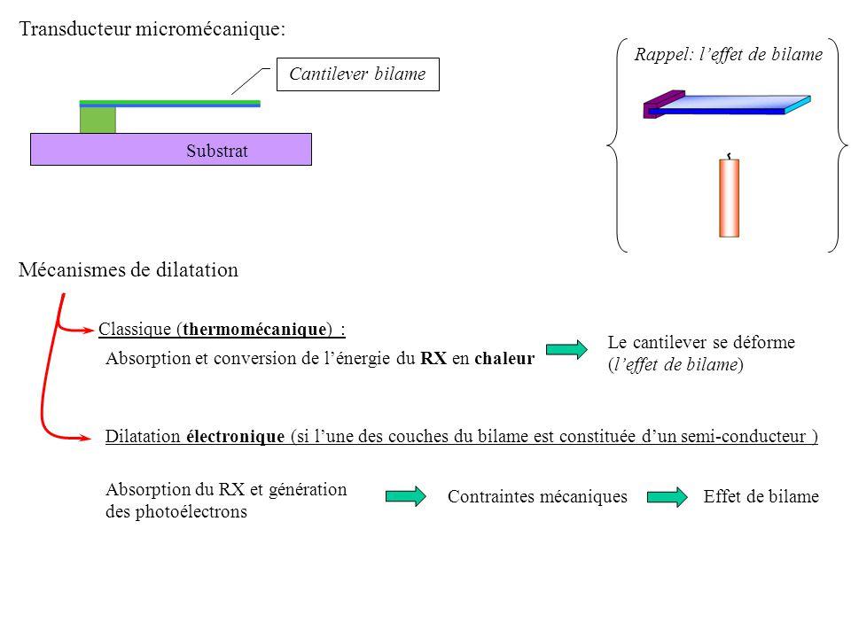 Transducteurs photoniques: Substrat Le rayonnement X absorbé modifie la permittivité diélectrique du matériau de labsorbeur Semi-conducteur
