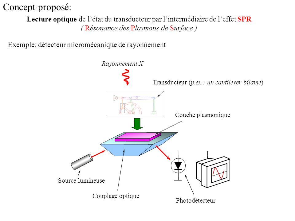 -résolution théorique de mesures des déplacements mécaniques est inférieure à 1 nm -résolution théorique de mesures des indices de réfraction est 10 -5 -haute vitesse de lecture (le temps de vie des SPs est de quelques fs) -la lecture à effet SPR permet de réaliser des détecteurs matriciels de grandes dimensions Intérêt de lecture à effet SPR