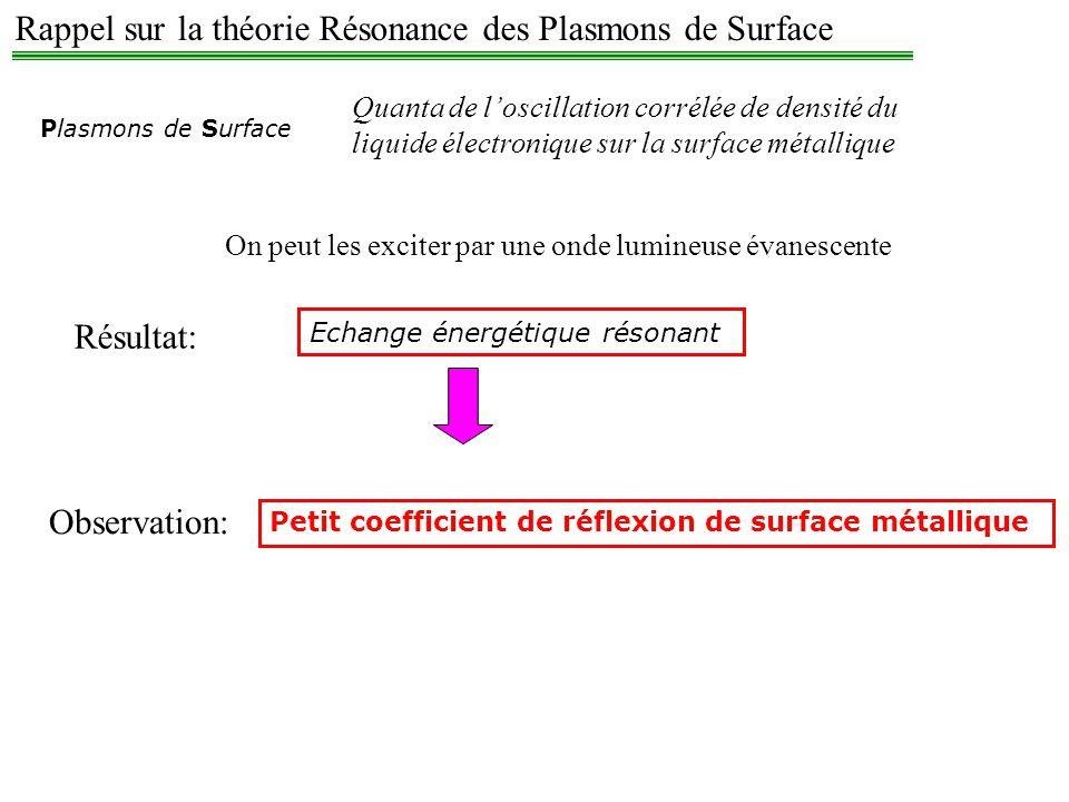 θ θ Reflectivity θ SPR Exemple: -excitation des plasmons de surface par une onde lumineuse en mode de réflexion totale interne Pic dabsorption Prisme Couche métallique 30-60nm