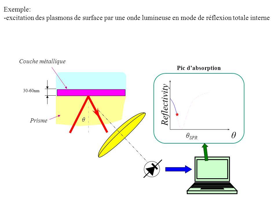 Forme et position du pic dabsorption varient en fonction du gap cantilever/substrat Cantilever Réflectivité Angle dincidence Réflectivité Épaisseur du gap Gap