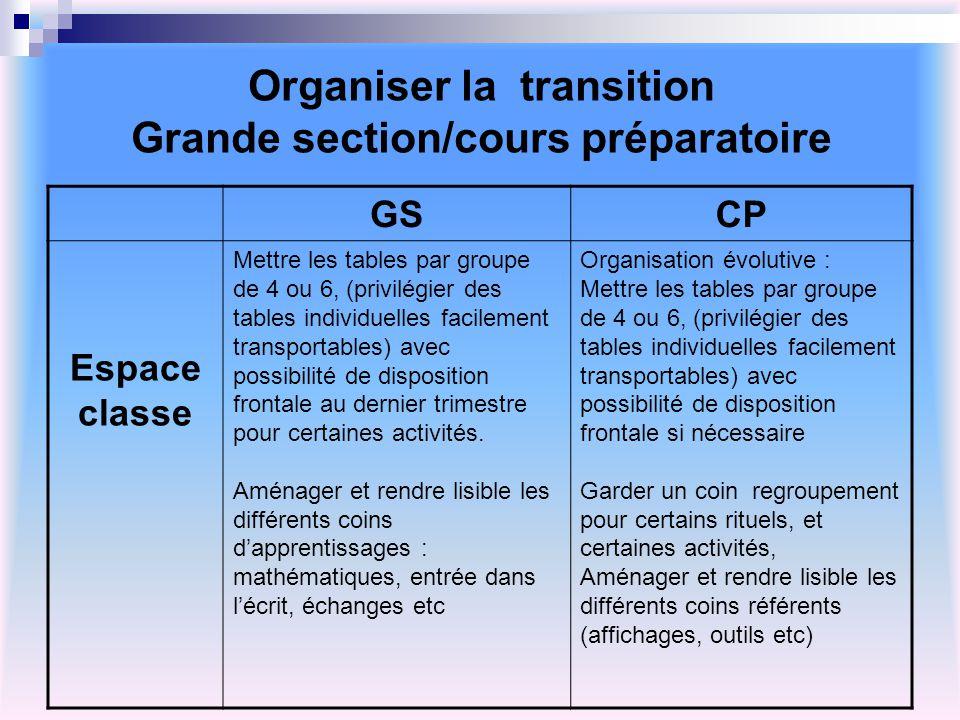 Organiser la transition Grande section/cours préparatoire GSCP Espace classe Mettre les tables par groupe de 4 ou 6, (privilégier des tables individue