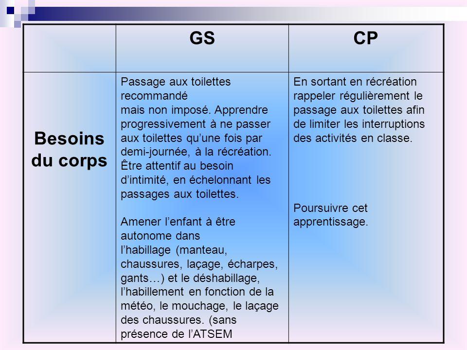 GSCP Besoins du corps Passage aux toilettes recommandé mais non imposé. Apprendre progressivement à ne passer aux toilettes quune fois par demi-journé
