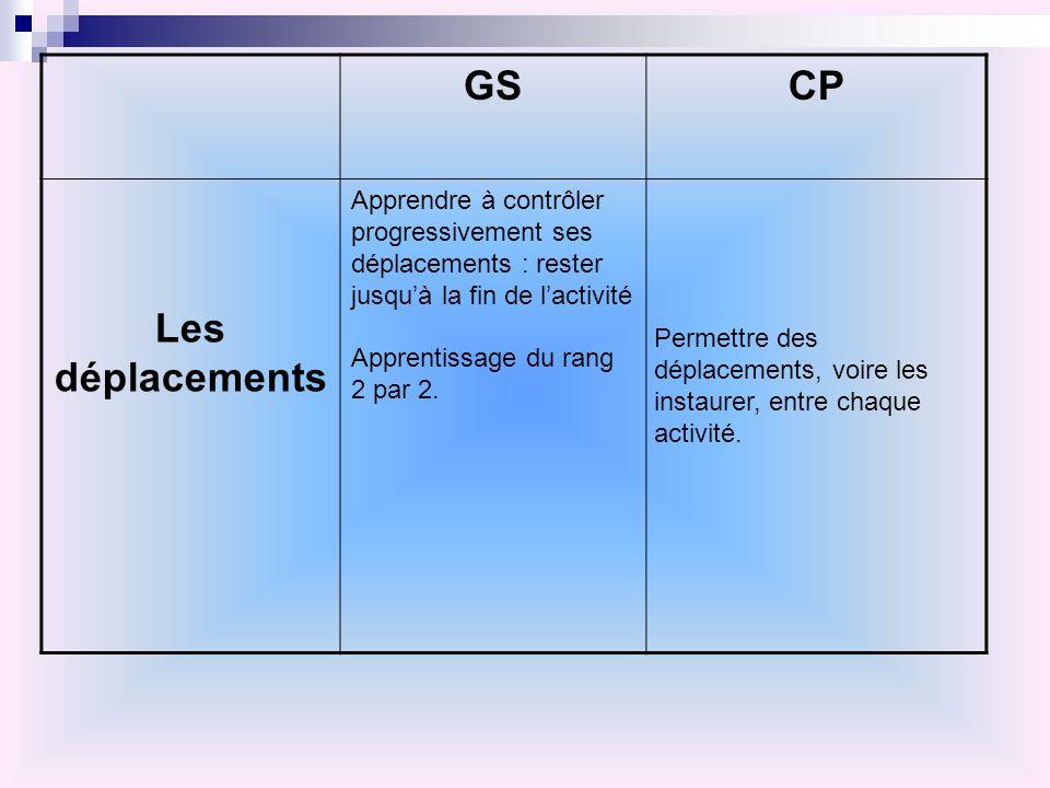 GSCP Les déplacements Apprendre à contrôler progressivement ses déplacements : rester jusquà la fin de lactivité Apprentissage du rang 2 par 2. Permet