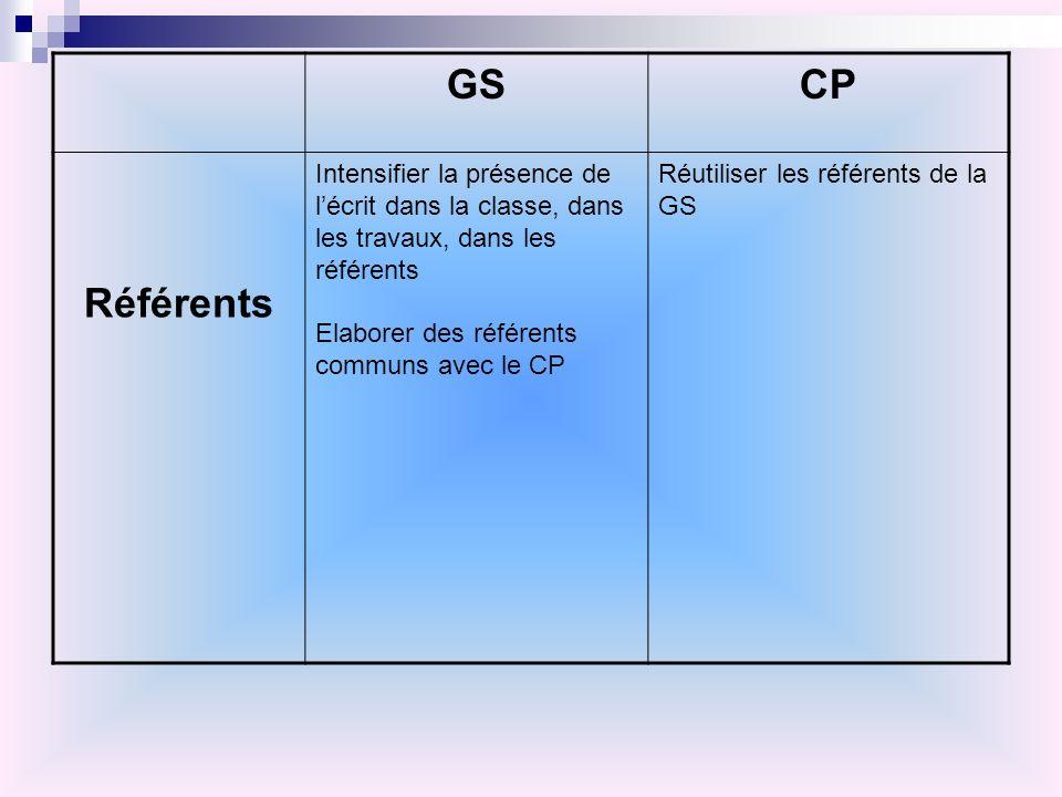 GSCP Référents Intensifier la présence de lécrit dans la classe, dans les travaux, dans les référents Elaborer des référents communs avec le CP Réutil