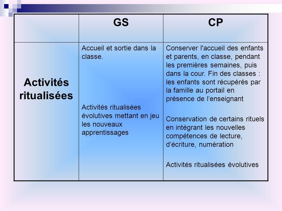 GSCP Activités ritualisées Accueil et sortie dans la classe. Activités ritualisées évolutives mettant en jeu les nouveaux apprentissages Conserver l'a