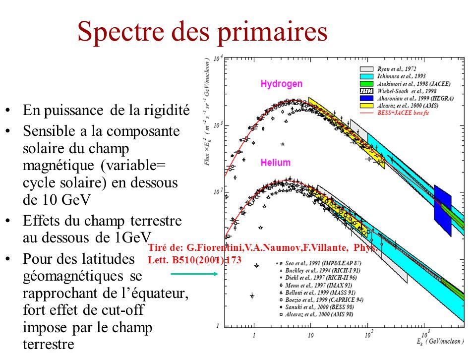Spectre des primaires En puissance de la rigidité Sensible a la composante solaire du champ magnétique (variable= cycle solaire) en dessous de 10 GeV Effets du champ terrestre au dessous de 1GeV Pour des latitudes géomagnétiques se rapprochant de léquateur, fort effet de cut-off impose par le champ terrestre Tiré de: G.Fiorentini,V.A.Naumov,F.Villante, Phys.