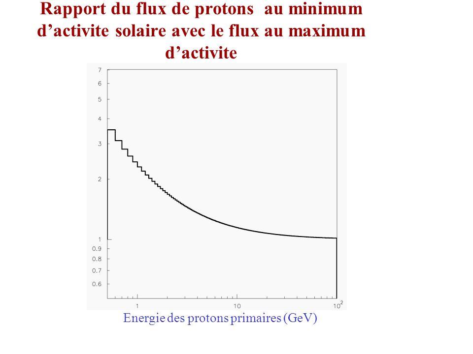 Rapport du flux de protons au minimum dactivite solaire avec le flux au maximum dactivite Energie des protons primaires (GeV)
