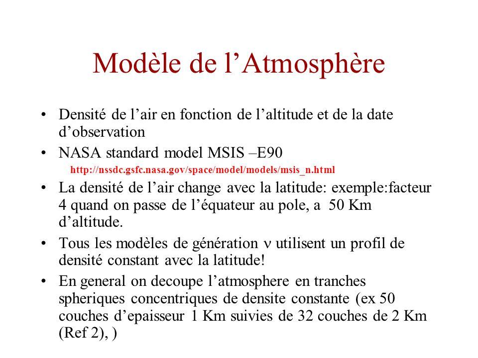 Modèle de lAtmosphère Densité de lair en fonction de laltitude et de la date dobservation NASA standard model MSIS –E90 http://nssdc.gsfc.nasa.gov/space/model/models/msis_n.html La densité de lair change avec la latitude: exemple:facteur 4 quand on passe de léquateur au pole, a 50 Km daltitude.