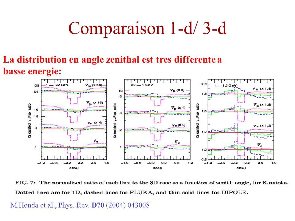 Comparaison 1-d/ 3-d La distribution en angle zenithal est tres differente a basse energie: M.Honda et al., Phys. Rev. D70 (2004) 043008