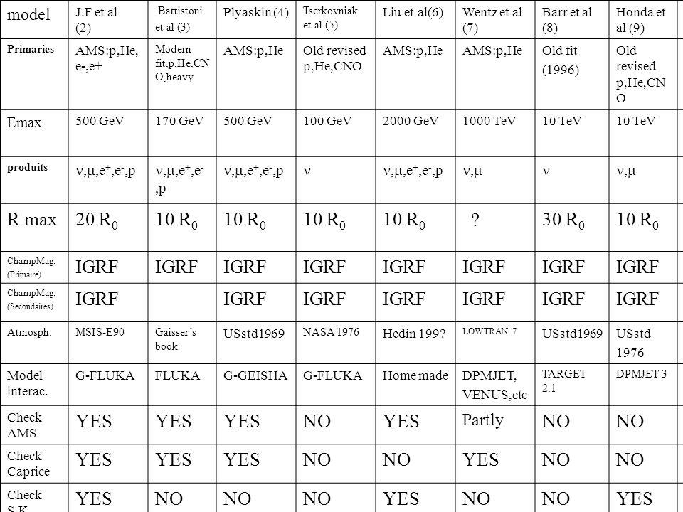 model J.F et al (2) Battistoni et al (3) Plyaskin (4) Tserkovniak et al (5) Liu et al(6)Wentz et al (7) Barr et al (8) Honda et al (9) Primaries AMS:p,He, e-,e+ Modern fit,p,He,CN O,heavy AMS:p,HeOld revised p,He,CNO AMS:p,He Old fit (1996) Old revised p,He,CN O Emax 500 GeV170 GeV500 GeV100 GeV2000 GeV1000 TeV10 TeV produits,,e +,e -,p,,e +,e -,p,, R max20 R 0 10 R 0 .