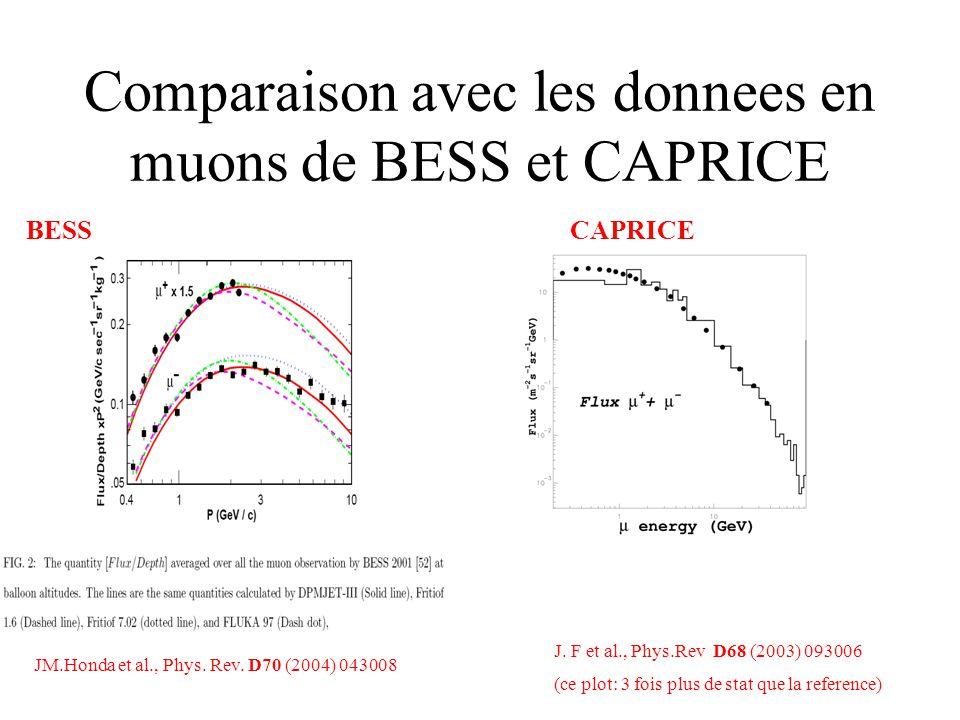 Comparaison avec les donnees en muons de BESS et CAPRICE J.