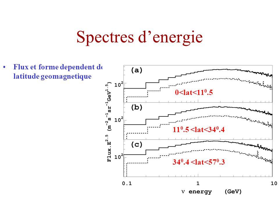 Spectres denergie Flux et forme dependent de la latitude geomagnetique 0<lat<11 0.5 11 0.5 <lat<34 0.4 34 0.4 <lat<57 0.3