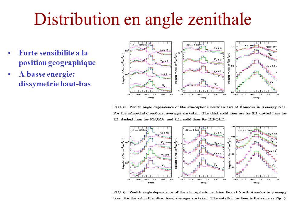 Distribution en angle zenithale Forte sensibilite a la position geographique A basse energie: dissymetrie haut-bas