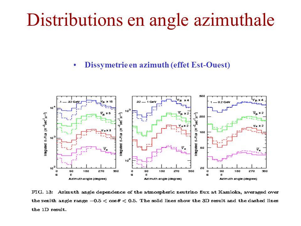 Distributions en angle azimuthale Dissymetrie en azimuth (effet Est-Ouest)