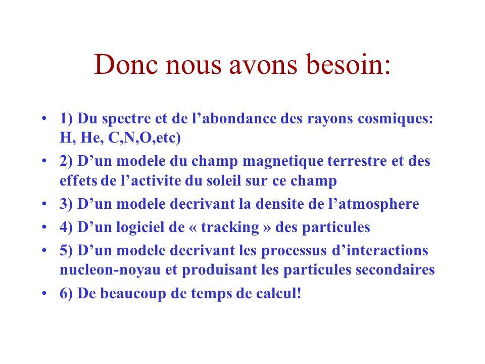 Donc nous avons besoin: 1) Du spectre et de labondance des rayons cosmiques: H, He, C,N,O,etc) 2) Dun modele du champ magnetique terrestre et des effets de lactivite du soleil sur ce champ 3) Dun modele decrivant la densite de latmosphere 4) Dun logiciel de « tracking » des particules 5) Dun modele decrivant les processus dinteractions nucleon-noyau et produisant les particules secondaires 6) De beaucoup de temps de calcul!