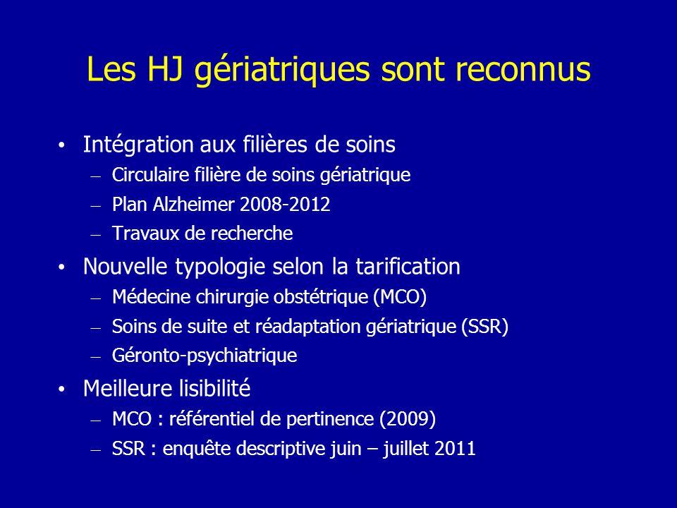 Les HJ gériatriques sont reconnus Intégration aux filières de soins – Circulaire filière de soins gériatrique – Plan Alzheimer 2008-2012 – Travaux de recherche Nouvelle typologie selon la tarification – Médecine chirurgie obstétrique (MCO) – Soins de suite et réadaptation gériatrique (SSR) – Géronto-psychiatrique Meilleure lisibilité – MCO : référentiel de pertinence (2009) – SSR : enquête descriptive juin – juillet 2011