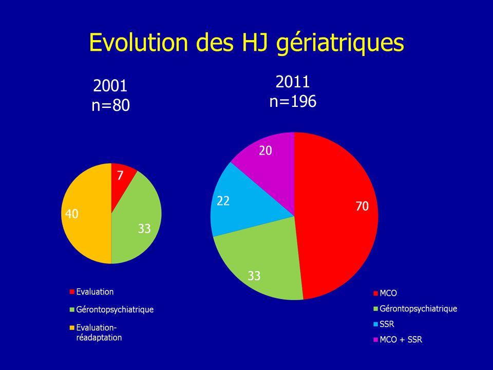 Evolution des HJ gériatriques 2001 n=80 2011 n=196