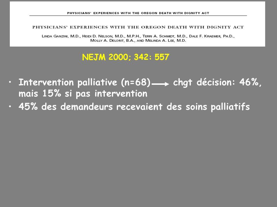 Intervention palliative (n=68) chgt décision: 46%, mais 15% si pas intervention 45% des demandeurs recevaient des soins palliatifs NEJM 2000; 342: 557