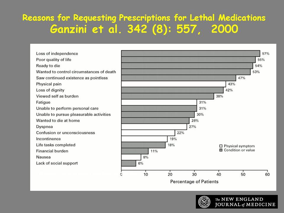 Ganzini, L. et al. N Engl J Med 2000;342:557-563 Reasons for Requesting Prescriptions for Lethal Medications Ganzini et al. 342 (8): 557, 2000