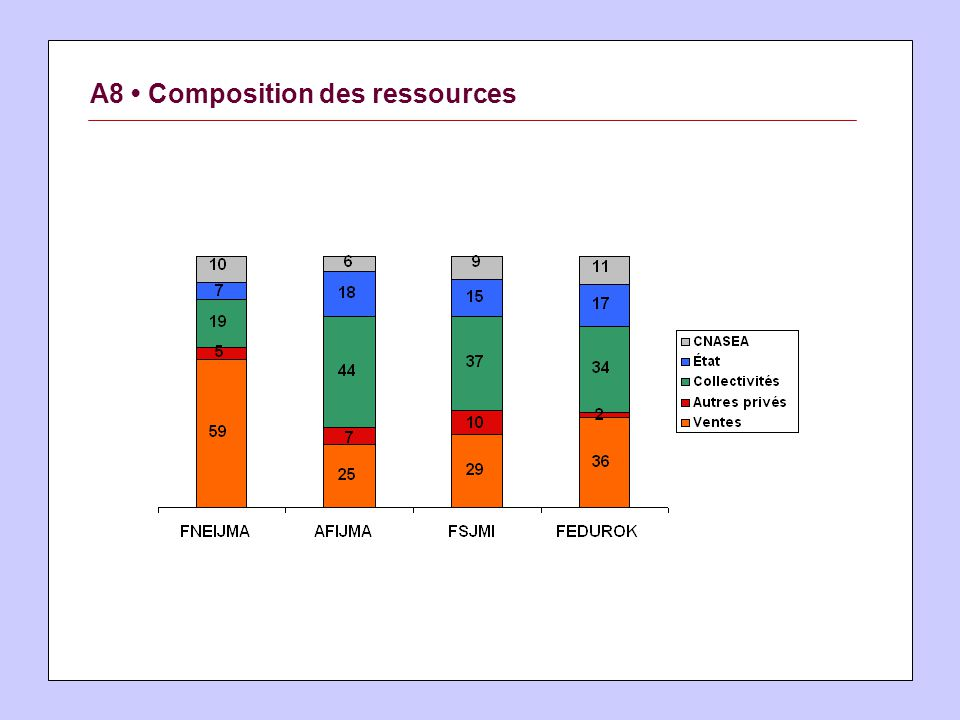A8 Composition des ressources