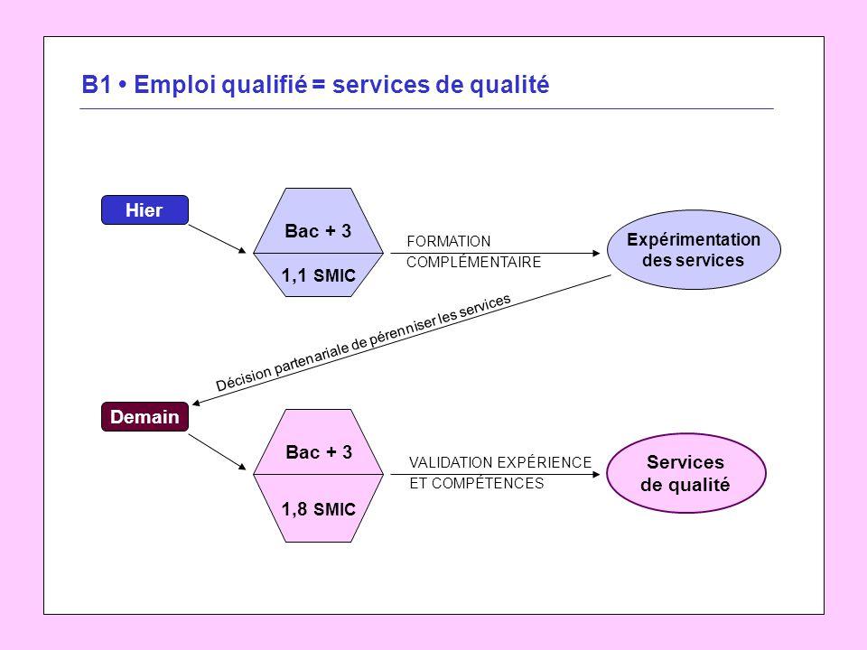 B1 Emploi qualifié = services de qualité Hier 1,1 SMIC Bac + 3 1,8 SMIC Bac + 3 Expérimentation des services Services de qualité Demain FORMATION COMP