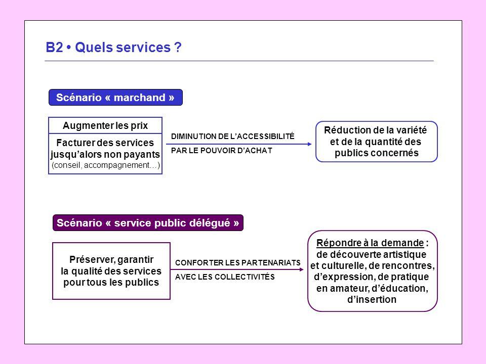B2 Quels services .