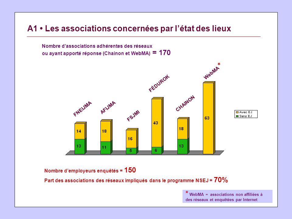 A1 Les associations concernées par létat des lieux Nombre dassociations adhérentes des réseaux ou ayant apporté réponse (Chainon et WebMA) = 170 Nombr