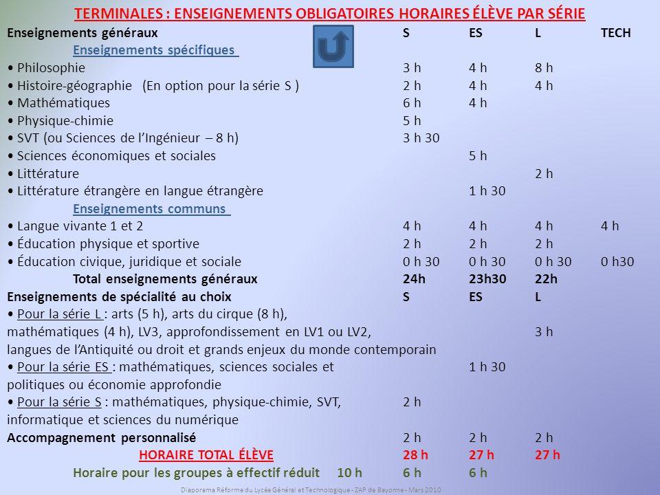 TERMINALES : ENSEIGNEMENTS OBLIGATOIRES HORAIRES ÉLÈVE PAR SÉRIE Enseignements généraux S ES L TECH Enseignements spécifiques Philosophie 3 h 4 h 8 h Histoire-géographie (En option pour la série S )2 h4 h4 h Mathématiques 6 h 4 h Physique-chimie 5 h SVT (ou Sciences de lIngénieur – 8 h) 3 h 30 Sciences économiques et sociales 5 h Littérature 2 h Littérature étrangère en langue étrangère 1 h 30 Enseignements communs Langue vivante 1 et 2 4 h4 h4 h4 h Éducation physique et sportive 2 h2 h2 h Éducation civique, juridique et sociale 0 h 300 h 300 h 300 h30 Total enseignements généraux 24h 23h30 22h Enseignements de spécialité au choix S ES L Pour la série L : arts (5 h), arts du cirque (8 h), mathématiques (4 h), LV3, approfondissement en LV1 ou LV2, 3 h langues de lAntiquité ou droit et grands enjeux du monde contemporain Pour la série ES : mathématiques, sciences sociales et 1 h 30 politiques ou économie approfondie Pour la série S : mathématiques, physique-chimie, SVT, 2 h informatique et sciences du numérique Accompagnement personnalisé 2 h 2 h 2 h HORAIRE TOTAL ÉLÈVE28 h 27 h27 h Horaire pour les groupes à effectif réduit10 h 6 h 6 h Diaporama Réforme du Lycée Général et Technologique - ZAP de Bayonne - Mars 2010