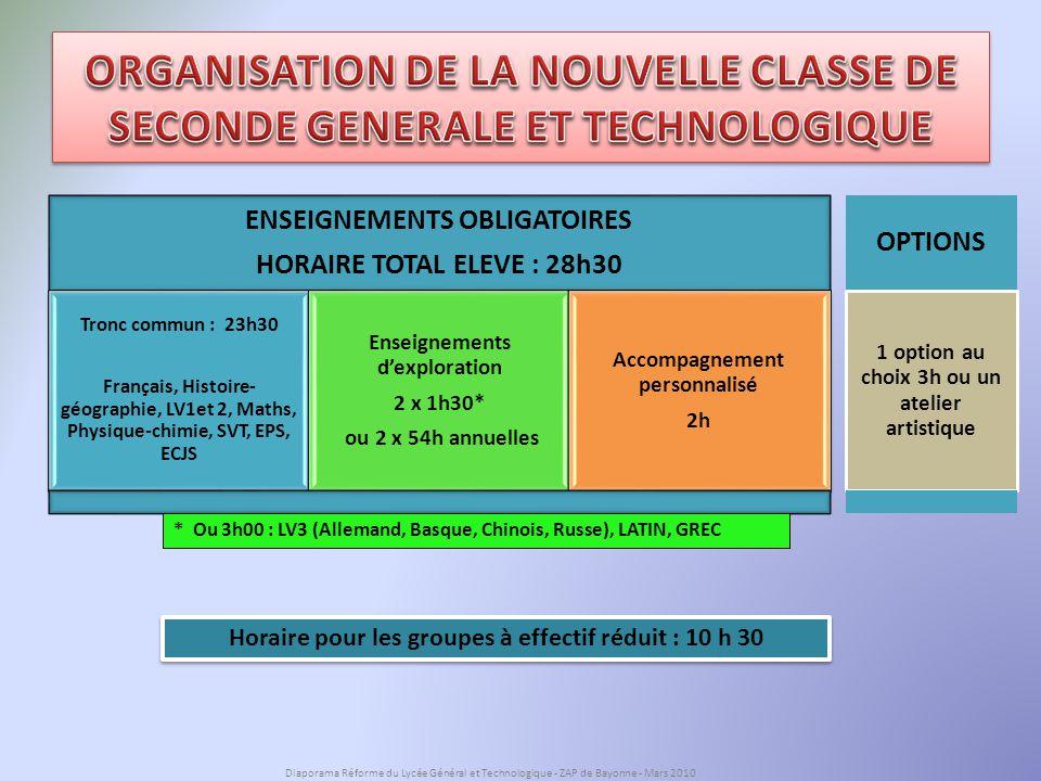 Volume horaire pour les groupes à effectifs réduits : SERIE STG = 7 hSERIE ST2S = 7 hSERIE STI = 16 h Volume horaire pour les groupes à effectifs réduits : SERIE STG = 7 hSERIE ST2S = 7 hSERIE STI = 16 h ENSEIGNEMENTS OBLIGATOIRES : SERIE STG = 29 hSERIE ST2S = 27 h 30SERIE STI = 32 h ENSEIGNEMENTS OBLIGATOIRES : SERIE STG = 29 hSERIE ST2S = 27 h 30SERIE STI = 32 h Enseignements Généraux : 15 h en moyenne Enseignements Généraux : 15 h en moyenne Interdisciplinarité Accompagnement Personnalisé : 2 h Accompagnement Personnalisé : 2 h Enseignements technologiques : 14 h Enseignements technologiques : 14 h Enseignements technologiques : 13 h Enseignements technologiques : 13 h Enseignements technologiques : 17 h Enseignements technologiques : 17 h la GESTION : STG SANTE SOCIAL: ST2S INDUSTRIEL *: STI Sciences et technologies de * La série STI sera rénovée pour la rentrée 2011 Diaporama Réforme du Lycée Général et Technologique - ZAP de Bayonne - Mars 2010