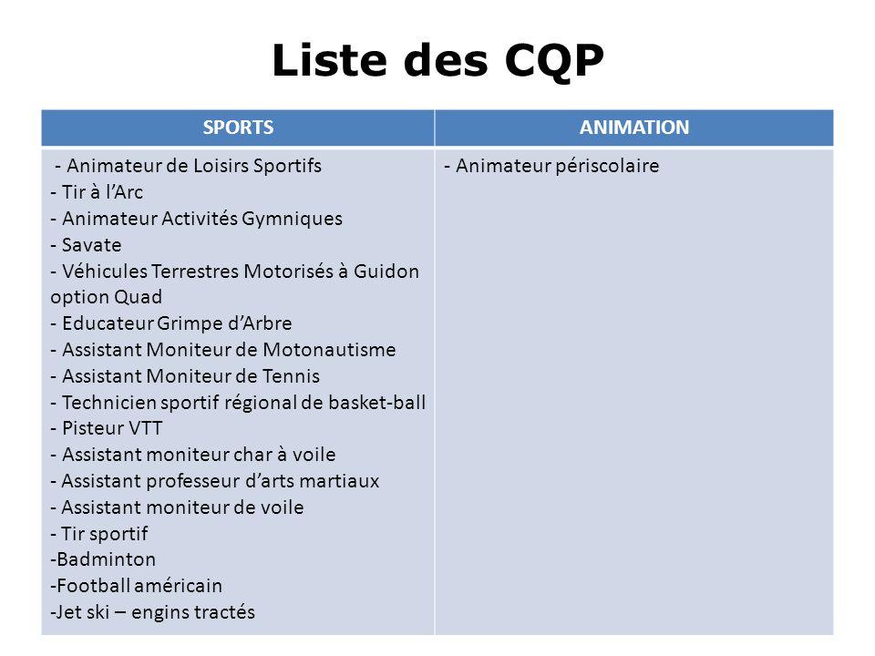 Liste des CQP SPORTSANIMATION - Animateur de Loisirs Sportifs - Tir à lArc - Animateur Activités Gymniques - Savate - Véhicules Terrestres Motorisés à