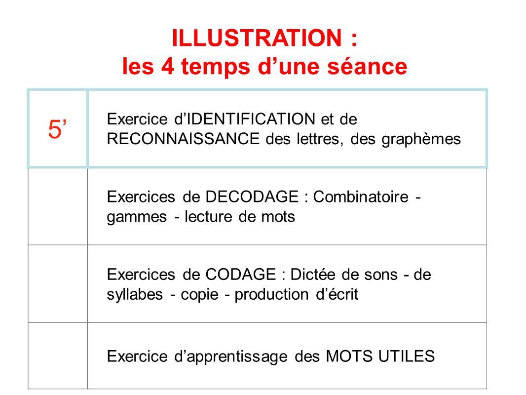 5 Exercice dIDENTIFICATION et de RECONNAISSANCE des lettres, des graphèmes Exercices de DECODAGE : Combinatoire - gammes - lecture de mots Exercices d